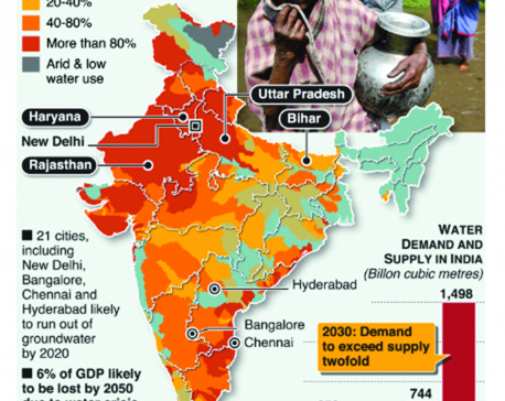 infographics: India on brink of worst-ever water crisis