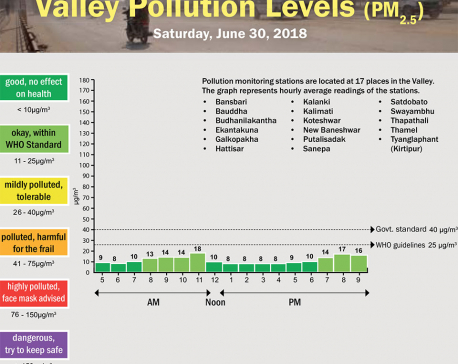 Valley Pollution Levels for June 30, 2018