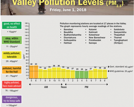 Valley Pollution Levels for June 1, 2018