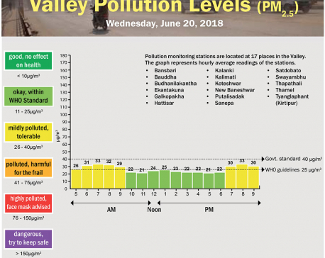 Valley Pollution Levels for June 20, 2018