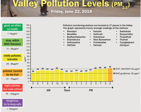 Valley Pollution Levels for June 22, 2018