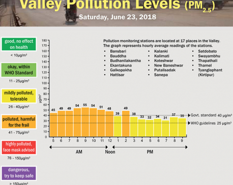 Valley Pollution Levels for June 23, 2018