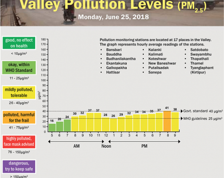 Valley Pollution Levels for June 25, 2018