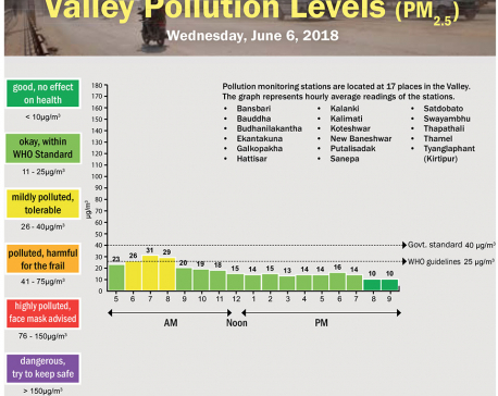 Valley Pollution Levels for June 6, 2018