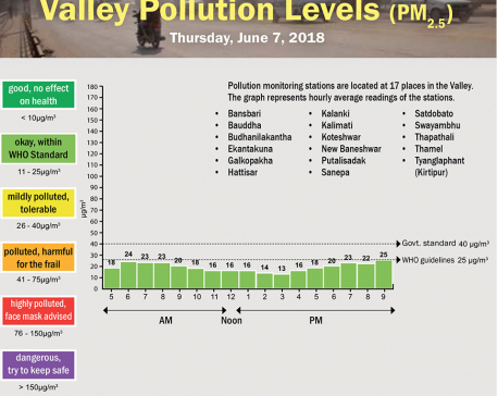 Valley Pollution Levels for June 7, 2018