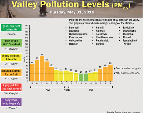 Valley Pollution Levels for May 31, 2018