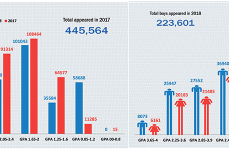 SEE results paint bleak picture as more students obtain lowest GPA