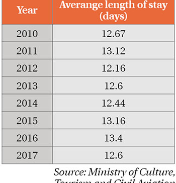 Average length of tourist stay drops to 7-year low