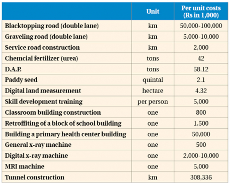 Unit costs of public spending set, project planners obliged to follow