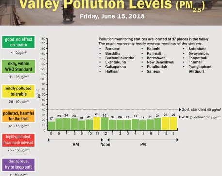 Valley Pollution Levels for June 15, 2018