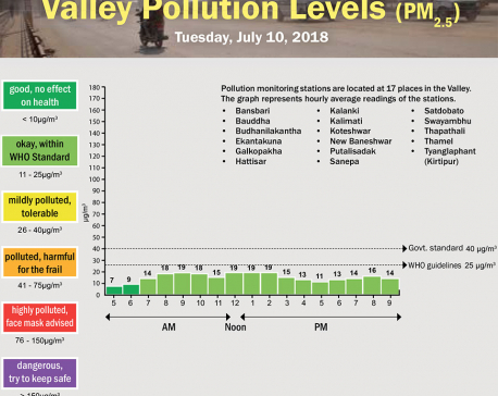 Valley Pollution Levels for July 10,2018
