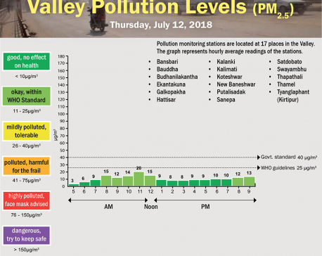 Valley Pollution Levels for July 12, 2018
