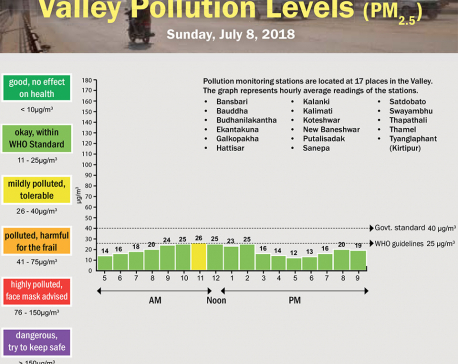 Valley Pollution Levels for July 8, 2018