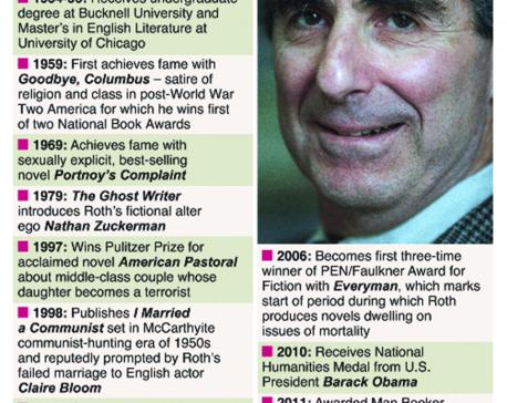 Infographics: Seminal American novelist Philip Roth dies at 85