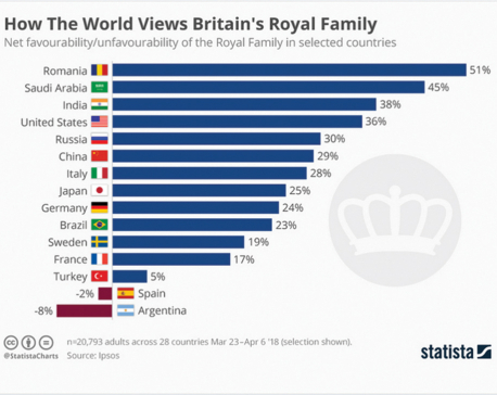 How the world views Britain's Royal Family?