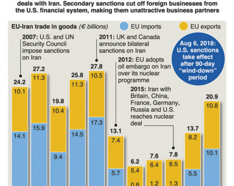 EU braces for secondary US sanctions