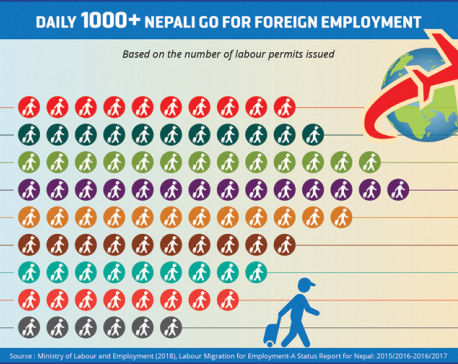 Every day, more than 1,000 Nepalis go for foreign employment