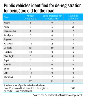 Only 300 20-year-old public vehicles de-registered