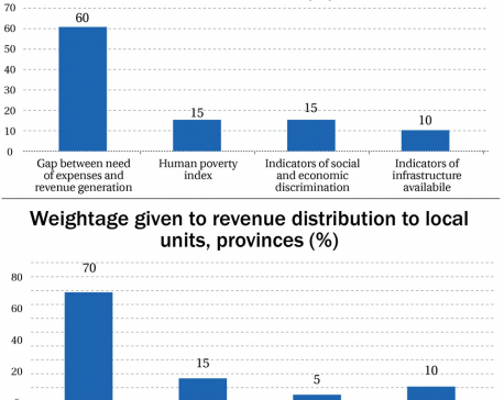 Population given 70% weight for local, provincial resources