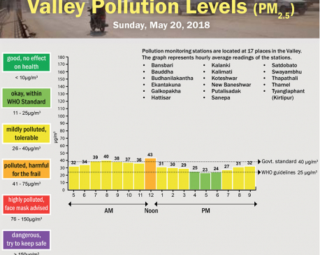 Valley Pollution Levels for May 20, 2018