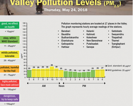 Valley pollution levels for May 24, 2018