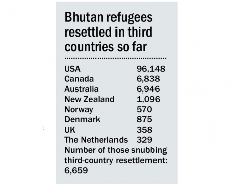 Nepal pins hopes on new Bhutan govt for refugee repatriation