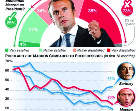 Infographics: Emmanuel Macron'spoll numbers slide