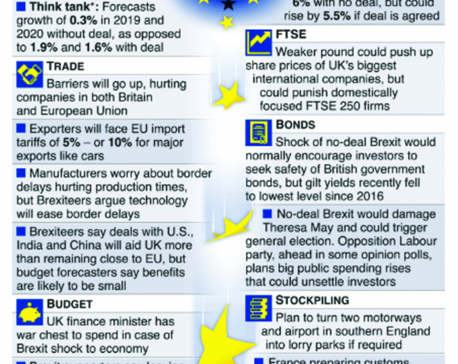 Infographics: How a no-deal Brexit could affect the UK