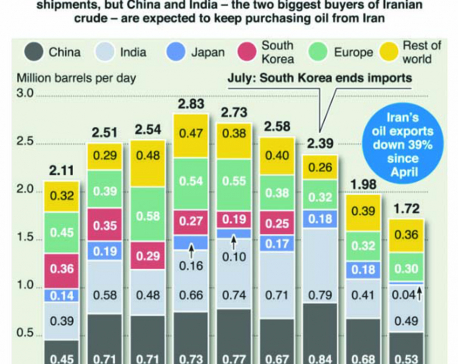 Infographics: Iran oil exports fall ahead of sanctions