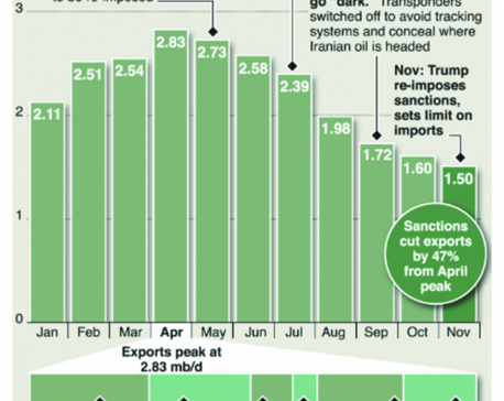 Infographics: Iran oil waivers