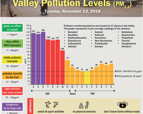 Valley Pollution Levels for November 13, 2018