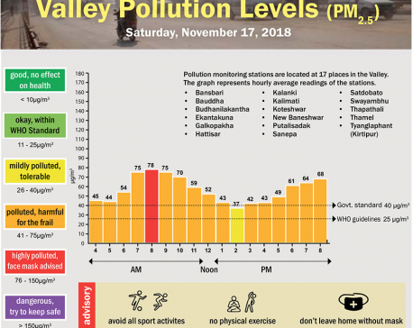 Valley Pollution Levels for November 17, 2018