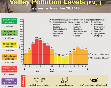 Valley Pollution Levels for November 28, 2018