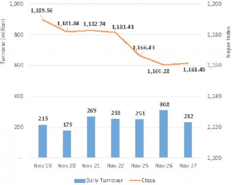 Nepse ends slightly higher after 3-day losing streak