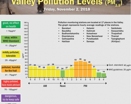 Valley Pollution Index for November 2, 2018