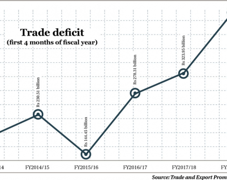 Trade deficit touches Rs 454b in 1st four months