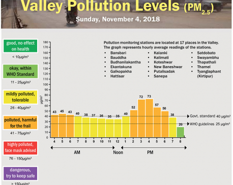 Valley Pollution Index for November 4, 2018