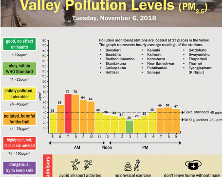 Valley Pollution Levels for November 6, 2018