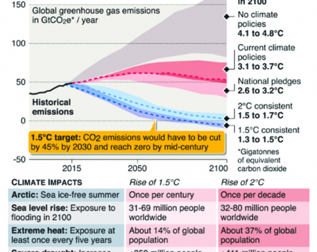 Infographics: UN issues stark warning on climate change