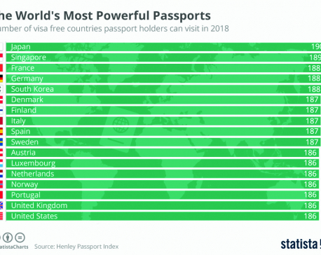 infographcs: The world's most powerful passports