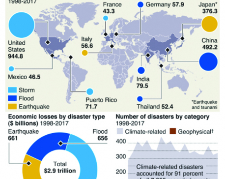 Infographics: UN counts the cost of climate-related disasters
