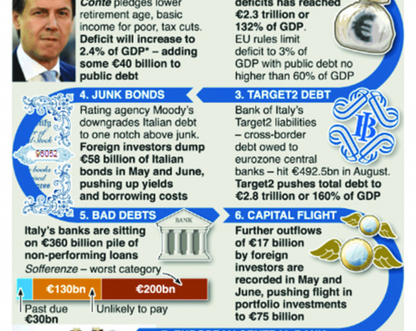 Infographics: How Italy's budget woes could escalate
