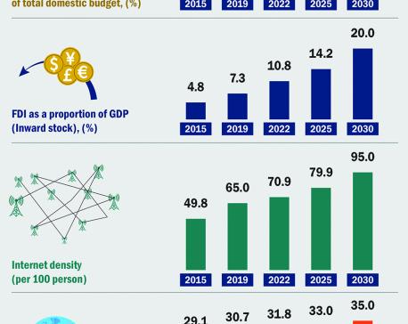 Infographics: Partnership for goals