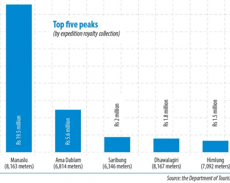 Govt collects Rs 37 million in expedition royalties