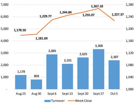 Nepse snaps five-week winning streak