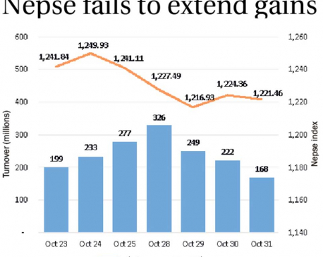 Nepse fails to extend gains