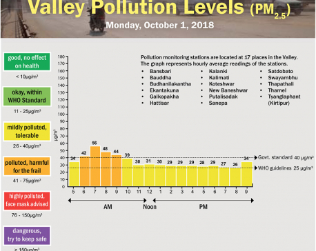 Valley Pollution Index of October 1, 2018