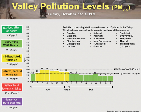 Valley Pollution Index of October 12, 2018