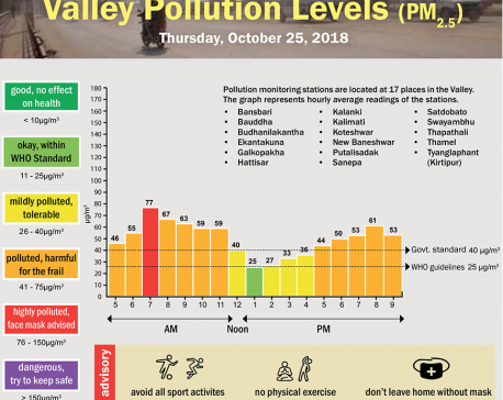 Valley Pollution Index of October 25, 2018
