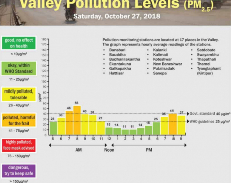 Valley Pollution Index of October 27, 2018